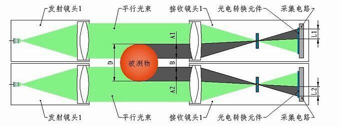蓝鹏测控:创新性可移动测头的大直径测径仪