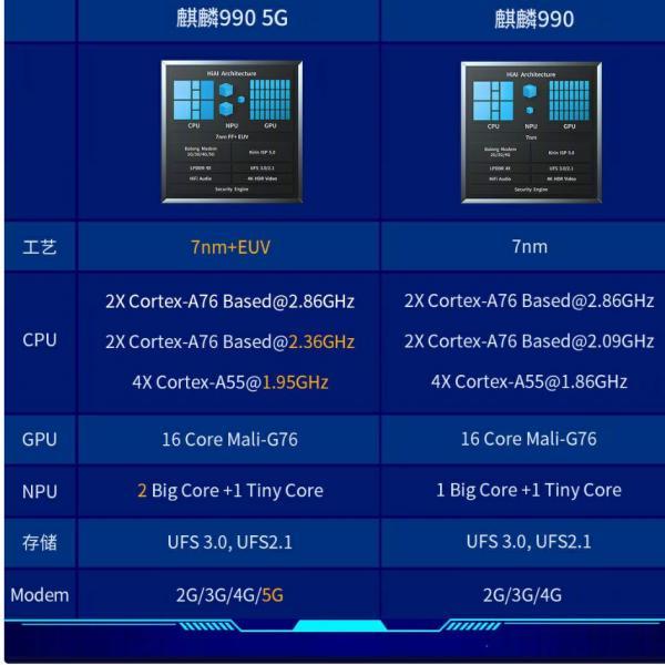 荣耀新增5G手机?搭载麒麟990 5G处理器,或为v30 Pro