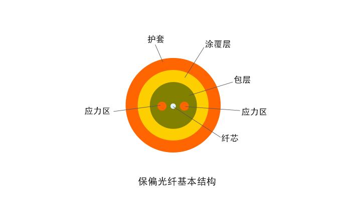 保偏跳线 -- 360°插芯可调保偏连接器