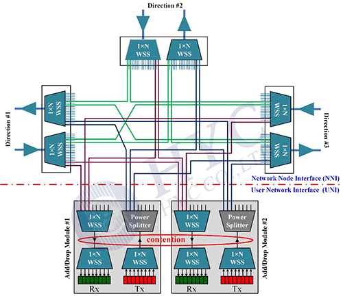 ROADM的结构与特性
