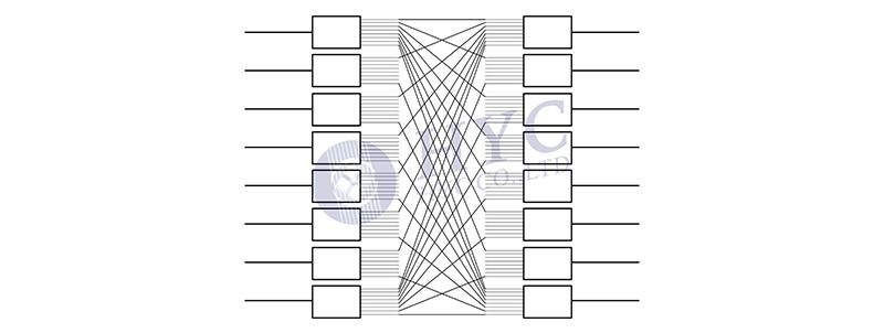 MEMS光学器件— MEMS OXC(光交叉互连开关)
