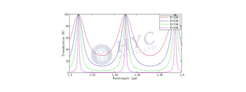 TFF型WDM器件技术原理