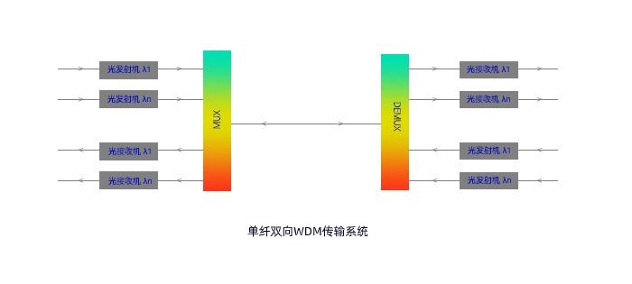 全面了解WDM波分复用