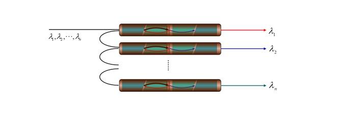 快速了解WDM波分复用器的相关术语