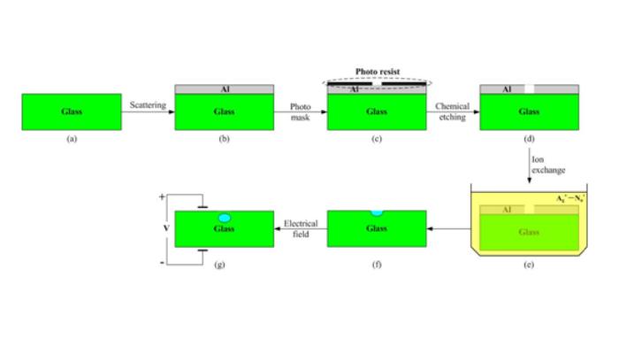 PLC(光分路器)技术以及制作工艺大全