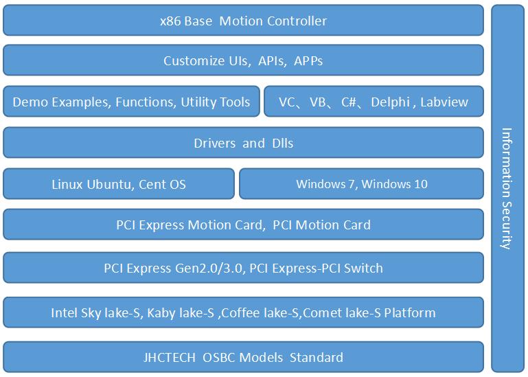 "KAGO产品之""X86工业运动控制器解决方案"""