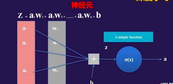 深度学习下的AI落地 计算机视觉是否一条好赛道