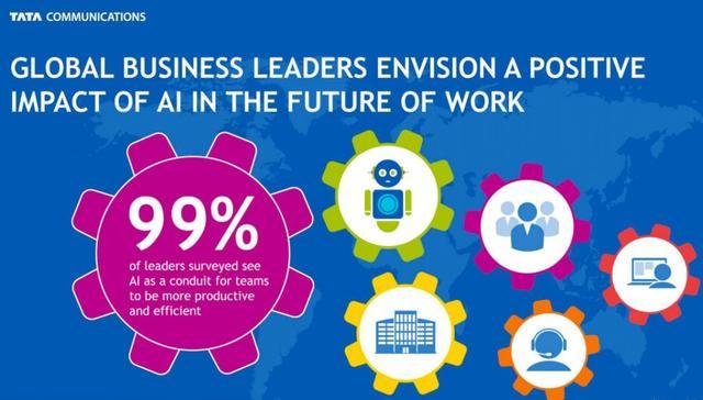 Gartner全球CIO调查报告:企业人工智能应用增长270%