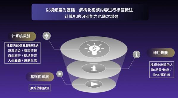 深度解读推动视联网成长的三个核心要素