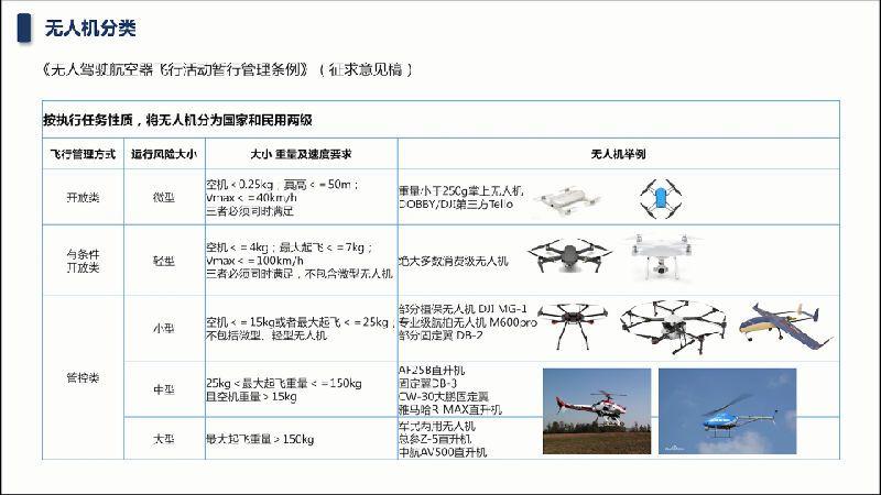 无人机飞行管理,深圳试点先行的真正意义何在?