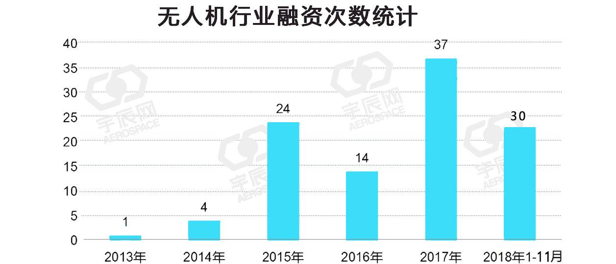 2018年无人机企业融资总额较去年增长八倍