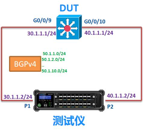 BGP4协议测试——信而泰网络测试仪实操