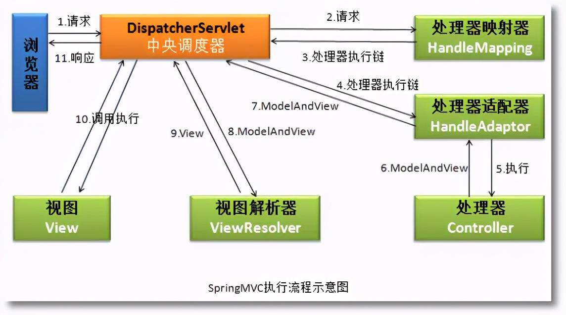 springmvc的执行原理_springmvc思维导图