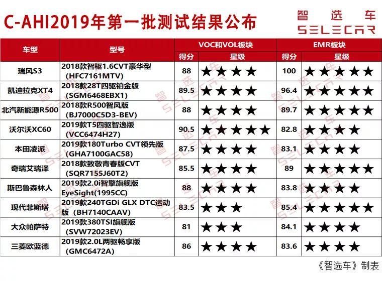 中国汽车健康指数第一批推荐车型出炉