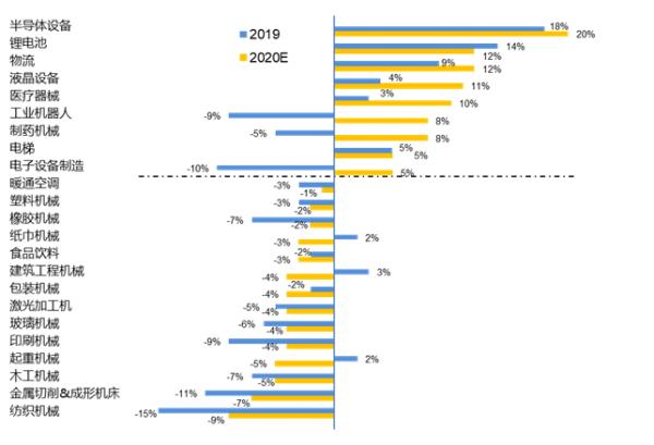 新冠疫情对自动化市场的影响以及2020年市场机会分析