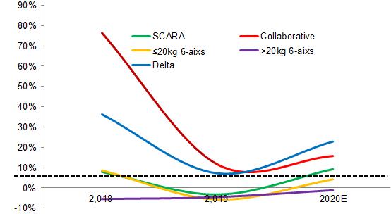 MIR 睿工业:新冠疫情对机器人市场影响及2020年展望
