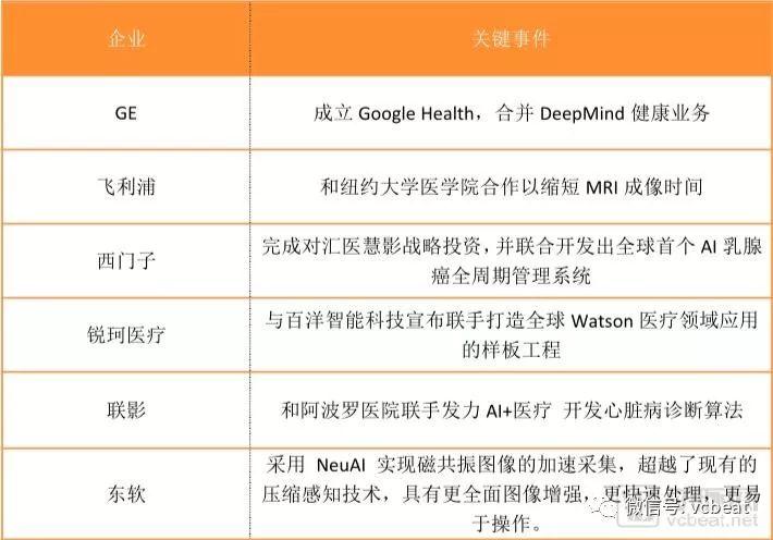 """""""医疗影像+AI""""2018落地之年,9大变化为证"""