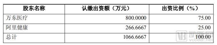 万东医疗为万里云引入战略投资,投后估值14.50亿元!