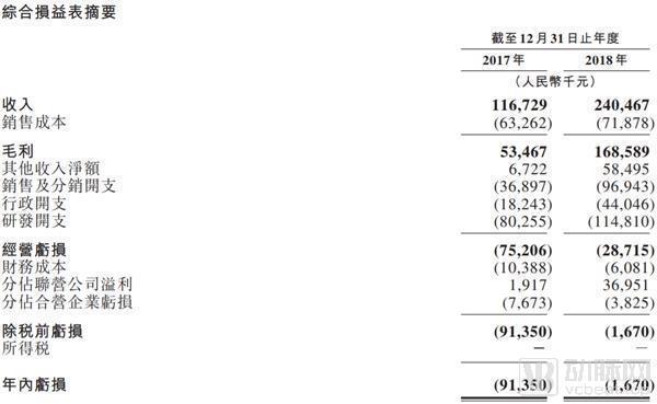 天士力生物赴港上市,2018年营收达2.4亿人民币