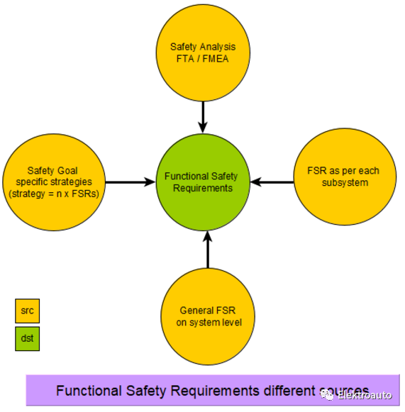 ISO 26262 FunctionalSafetyConcept(伍)