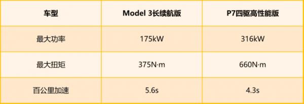 完爆特斯拉Model 3,小鹏P7够格了