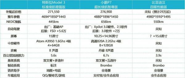 国产特斯拉Model3 降到27万了,但还是有人选了小鹏P7和比亚迪汉