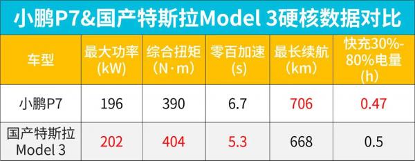终为国产纯电轿跑正名!小鹏P7 VS Model 3
