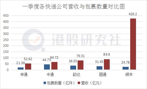 """营收同比增长65.3%,中通快递能否加速突破""""阻力线""""?"""