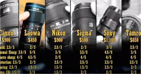 微距镜头大比拼:摄影师评测6款微距镜头,得出意外惊喜