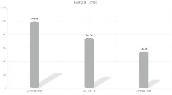 营收同比增长25.14%,美的已经跌完了吗?