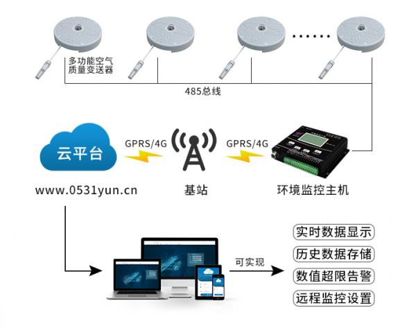 空气质量传感器在室内环境监测系统中的应用