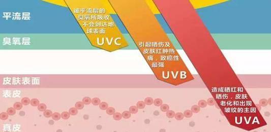 科普:详解紫外线传感器的原理及其功能应用