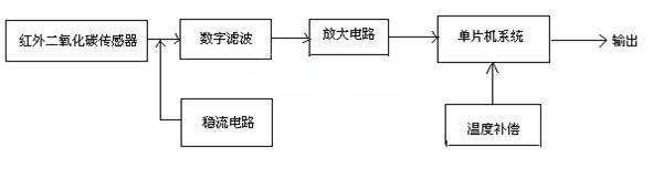 二氧化碳传感器的发展历程