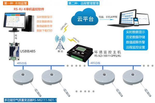 空气质量传感器:如何监测在工业生产中产生的工业废气?