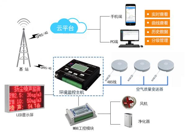 空气质量传感器在地下环境监测系统中的应用