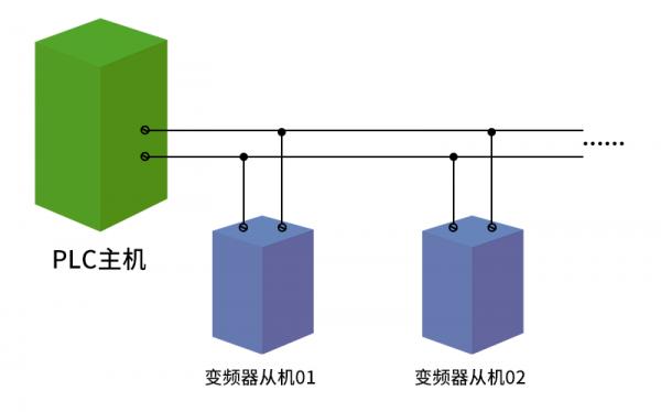 RS485通讯基础及通讯应用详解