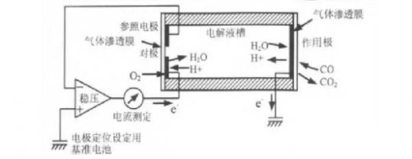 盘点四种常见的一氧化碳传感器