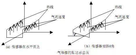 盘点|常用倾角传感器的原理