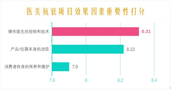 新氧《2021中国医美抗衰消费趋势报告》:消费者看重消费频次、医生技术
