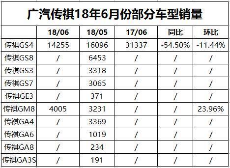 """传祺GS4改款不给力?6月销量同比拦腰斩,""""传奇""""已去?"""
