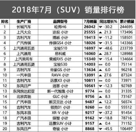 7月SUV销量盘点:本田跌倒,丰田吃饱?