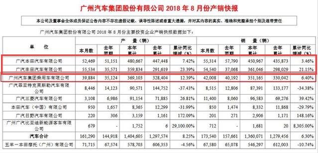 8月销量盘点:广汽丰田销量狂增47.1%,本田持续销量下滑状态惨淡