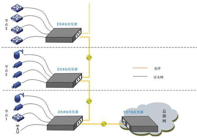光纤收发器的几种常规应用
