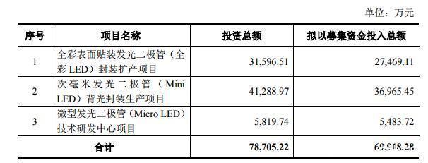 资本 | 加码Mini LED 瑞丰光电拟定增募资6.99亿元