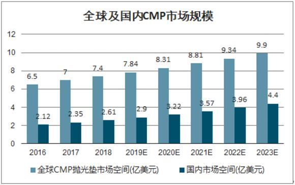 资本 | 国产替代已开启,鼎龙股份发力CMP抛光垫业务
