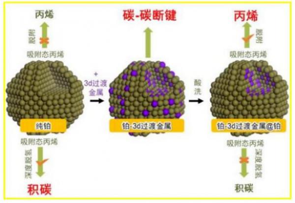 新材料情报NMT | 分析 | 铂基催化剂打破垄断之路还有多远?
