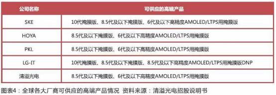 新材料情报NMT  | 掩膜版下游产业转移 国产替代加速进行时