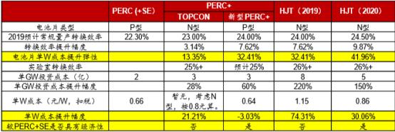 新材料情报NMT | 战略相持期,PERC+与HJT的博弈