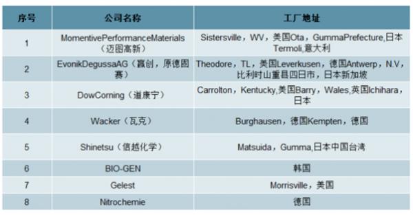 新材料情报NMT | 宏柏新材:硅烷细分龙头 5亿布局特种有机硅等新材料