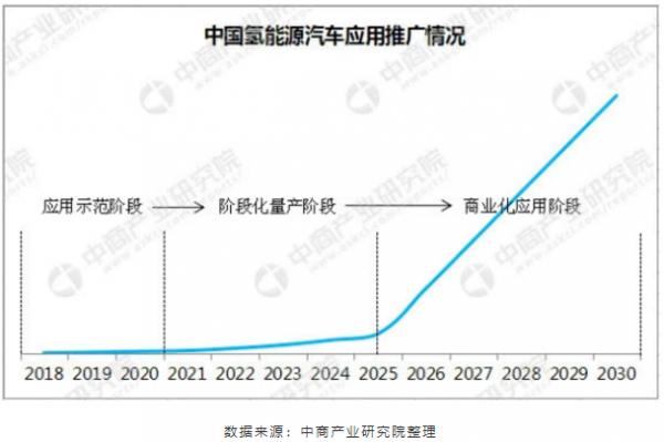 新材料情报NMT | 氢产业集群浮出水面,谁是未来国际龙头?